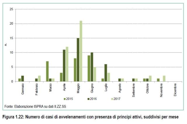 Figura 1.22 - Numero di casi di avvelenamenti con presenza di principi attivi%2c suddivisi per mese.jpg